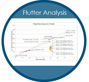Flutter Analysis